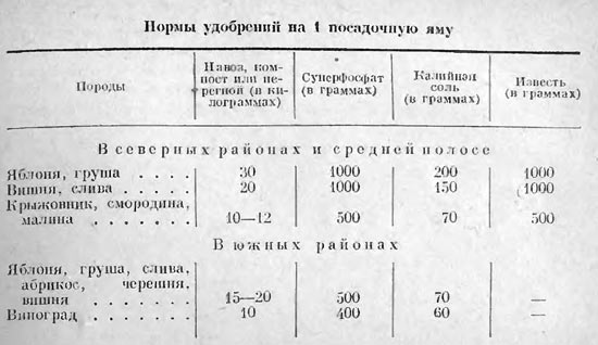 Нормы удобрений для садоводства — Домоводство, 1957 г.