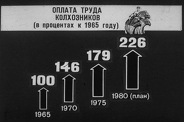 Иллюстрации к материалам XXV съезда КПСС, 1976 год