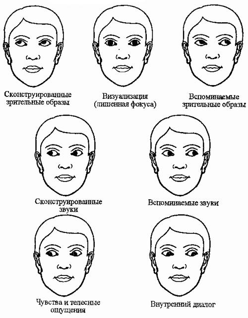 Ключи Глазного Доступа (КГД).