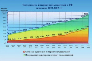 По данным декабрьского опроса ФОМ, к концу осени 2009 года количество пользователей Интернета в России достигло 42 млн. человек — полугодовая аудитория за три месяца выросла на 5%.